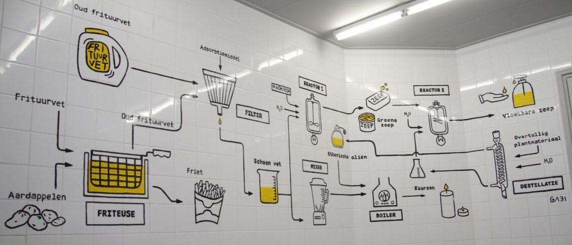 Het maakproces van Vette Vlam getekend op de muur in het kantoor van Vette Vlam