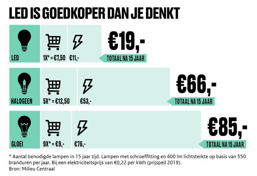 De infograpic 'Led is goedkoper dan je denkt'